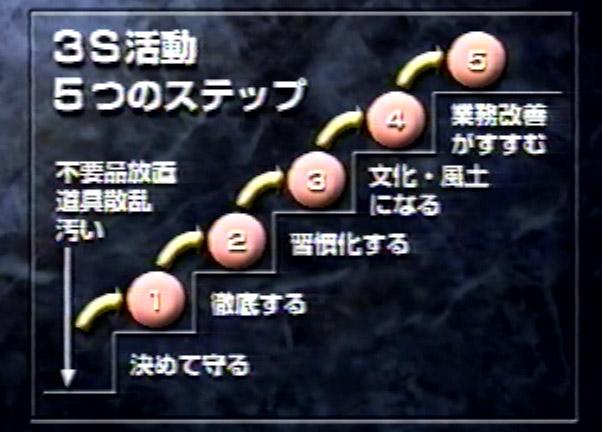 「3Sを徹底することが成功の鍵!」